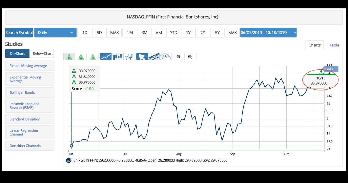 Buy Alert! New Signal for First Financial Bankshares, Inc. (FFIN)