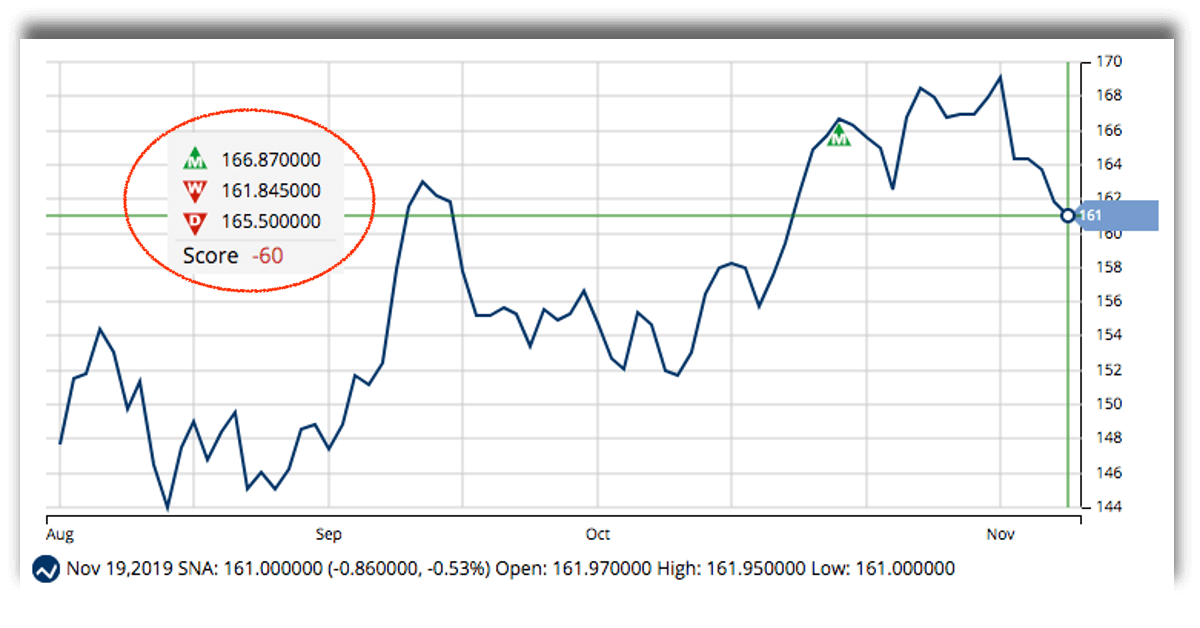 Is SNA Stock Ready for a Cyclical Boost?